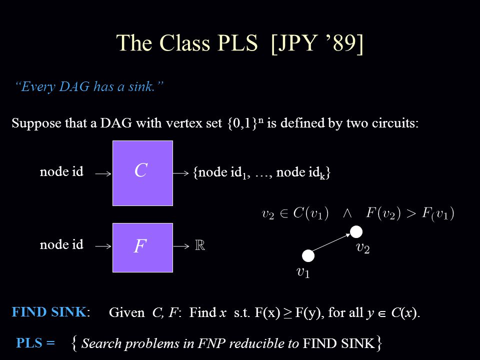 The Class PLS [JPY '89] Suppose that a DAG with vertex set {0,1} n is defined by two circuits: C node id {node id 1, …, node id k } FIND SINK: Given C, F: Find x s.t.