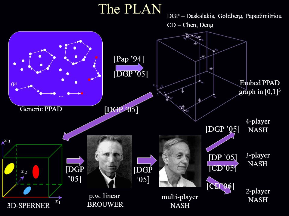 The PLAN... 0n0n Generic PPAD Embed PPAD graph in [0,1] 3 3D-SPERNER p.w.