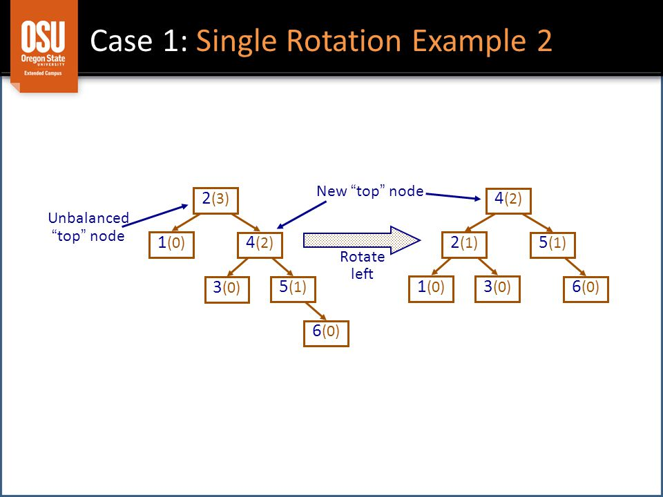 Case 1: Single Rotation Example 2 1 (0) 2 (3) 6 (0) 3 (0) 4 (2) 5 (1) 1 (0) 2 (1) 6 (0) 3 (0) 4 (2) 5 (1) Rotate left Unbalanced top node New top node
