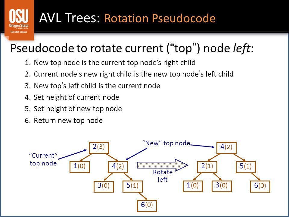 AVL Trees: Rotation Pseudocode Pseudocode to rotate current ( top ) node left: 1.New top node is the current top node's right child 2.Current node ' s new right child is the new top node ' s left child 3.New top ' s left child is the current node 4.Set height of current node 5.Set height of new top node 6.Return new top node 1 (0) 2 (3) 6 (0) 3 (0) 4 (2) 5 (1) 1 (0) 2 (1) 6 (0) 3 (0) 4 (2) 5 (1) Rotate left Current top node New top node