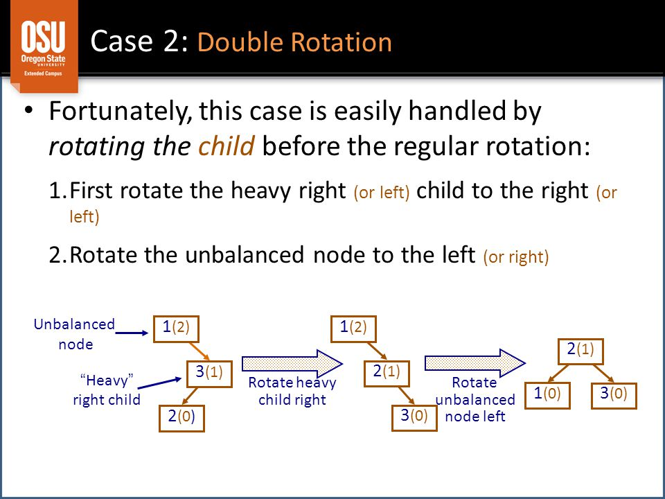 Case 2: Double Rotation Fortunately, this case is easily handled by rotating the child before the regular rotation: 1.First rotate the heavy right (or left) child to the right (or left) 2.Rotate the unbalanced node to the left (or right) 2 (0) 1 (2) Unbalanced node 3 (1) Heavy right child Rotate heavy child right 3 (0) 2 (1) 1 (2) 3 (0) 1 (0) 2 (1) Rotate unbalanced node left