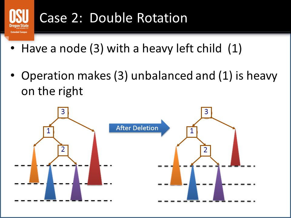 Case 2: Double Rotation 1 3 1 3 Have a node (3) with a heavy left child (1) Operation makes (3) unbalanced and (1) is heavy on the right After Deletion 2 2