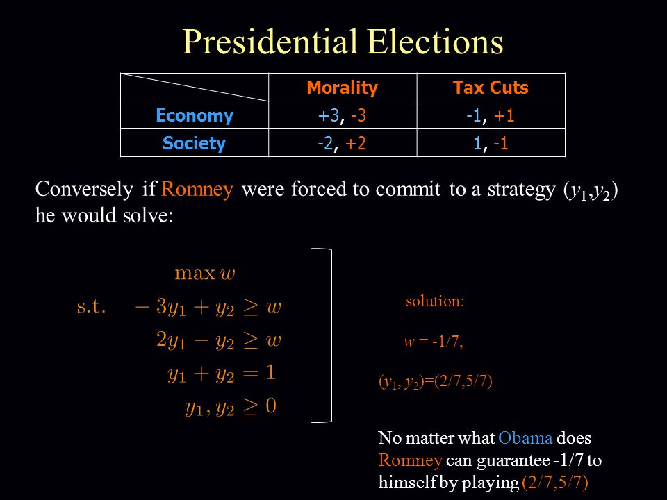 Presidential Elections MoralityTax Cuts Economy+3, -3-1, +1 Society-2, +21, -1 Conversely if Romney were forced to commit to a strategy (y 1,y 2 ) he would solve: solution: w = -1/7, (y 1, y 2 )=(2/7,5/7) No matter what Obama does Romney can guarantee -1/7 to himself by playing (2/7,5/7)