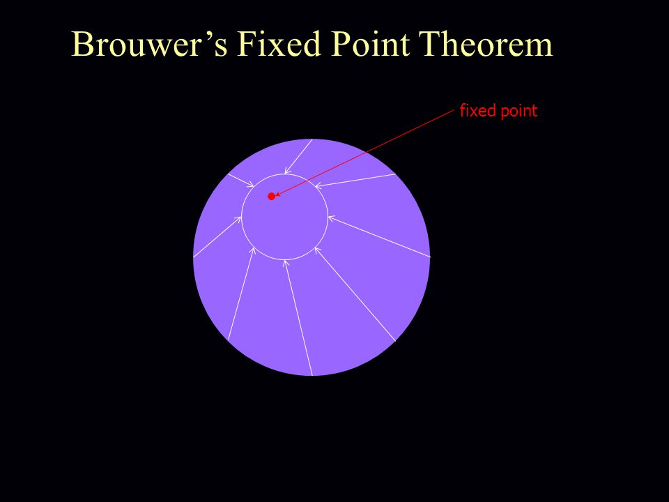 fixed point Brouwer's Fixed Point Theorem