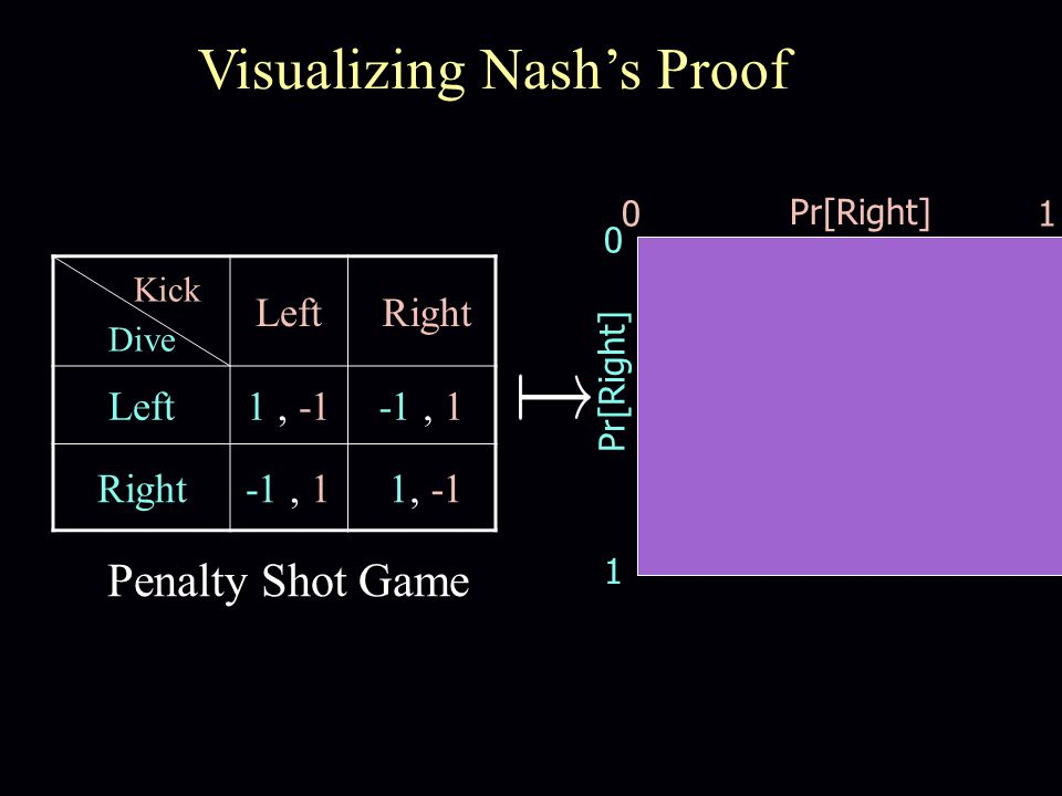 Kick Dive Left Right Left1, -1-1, 1 Right-1, 1 1, -1 Penalty Shot Game 01 0 1 Pr[Right] Visualizing Nash's Proof