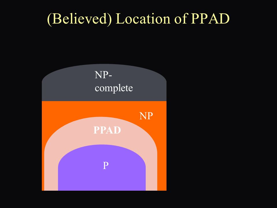 (Believed) Location of PPAD P NP NP- complete PPAD