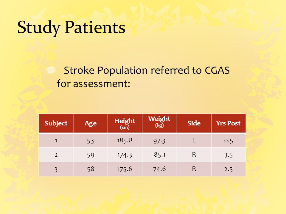 Study Patients Stroke Population referred to CGAS for assessment: SubjectAge Height (cm) Weight (kg) SideYrs Post 153185.897.3L0.5 259174.385.1R3.5 358175.674.6R2.5
