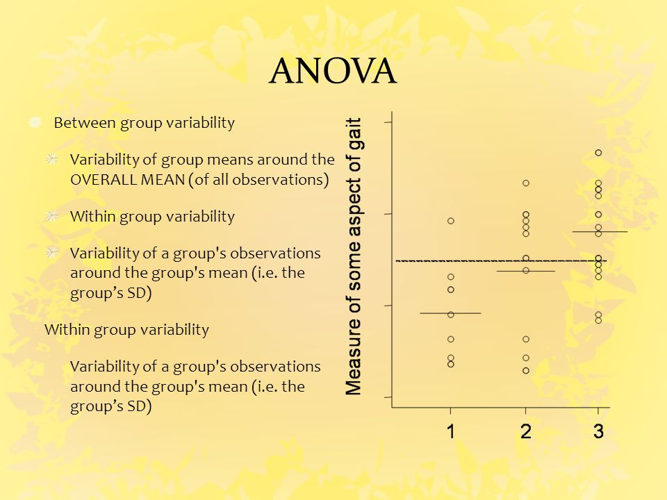 ANOVA Between group variability Variability of group means around the OVERALL MEAN (of all observations) Within group variability Variability of a group s observations around the group s mean (i.e.