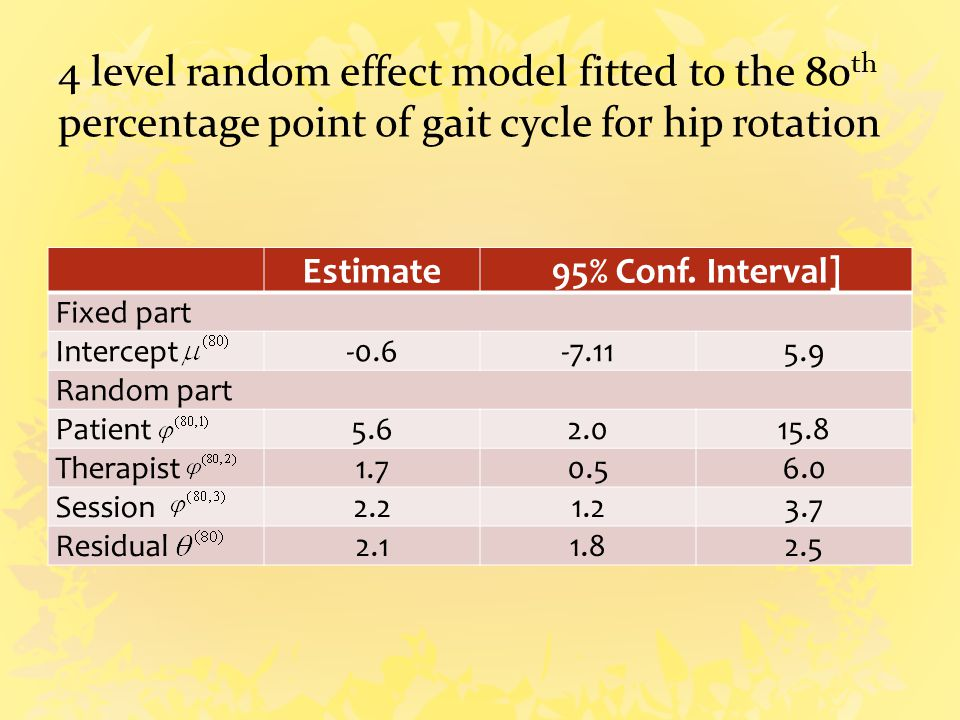 4 level random effect model fitted to the 80 th percentage point of gait cycle for hip rotation Estimate95% Conf.