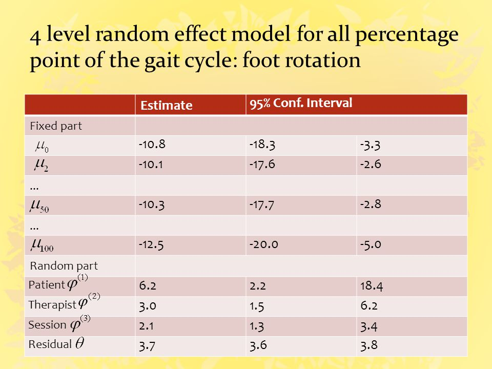 4 level random effect model for all percentage point of the gait cycle: foot rotation Estimate 95% Conf.