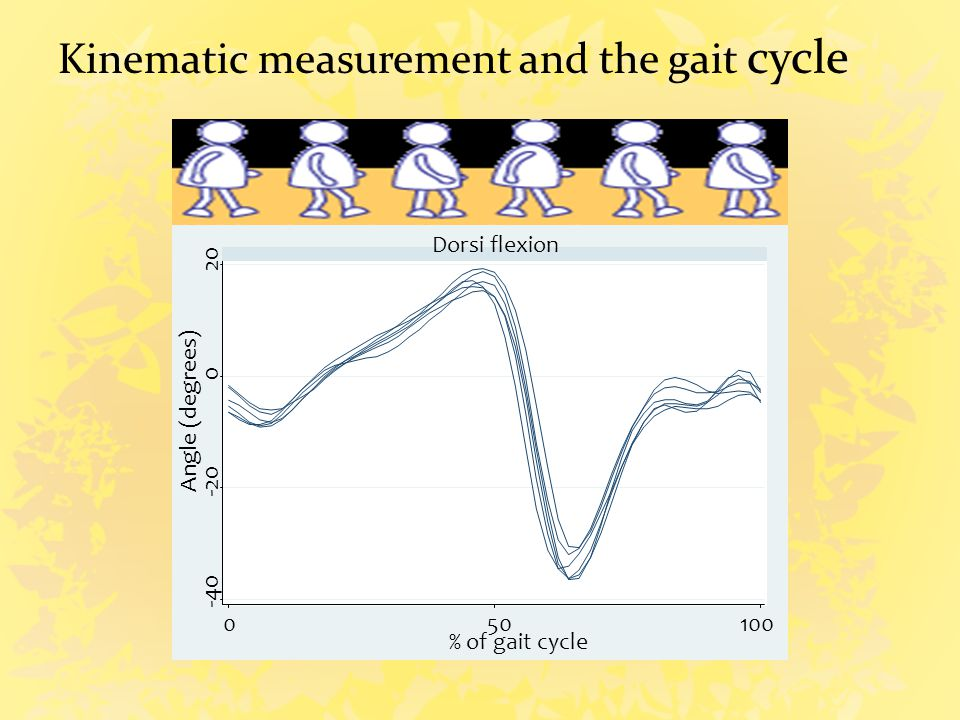 One single point in gait cycle