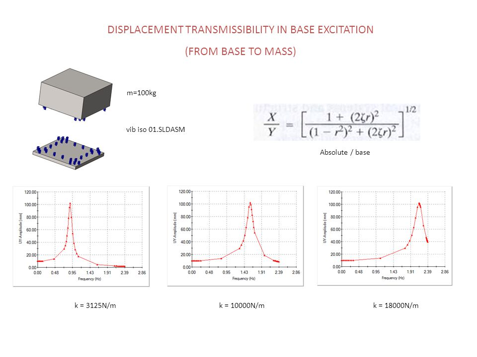 k = 3125N/mk = 10000N/mk = 18000N/m m=100kg vib iso 01.SLDASM DISPLACEMENT TRANSMISSIBILITY IN BASE EXCITATION (FROM BASE TO MASS) Absolute / base