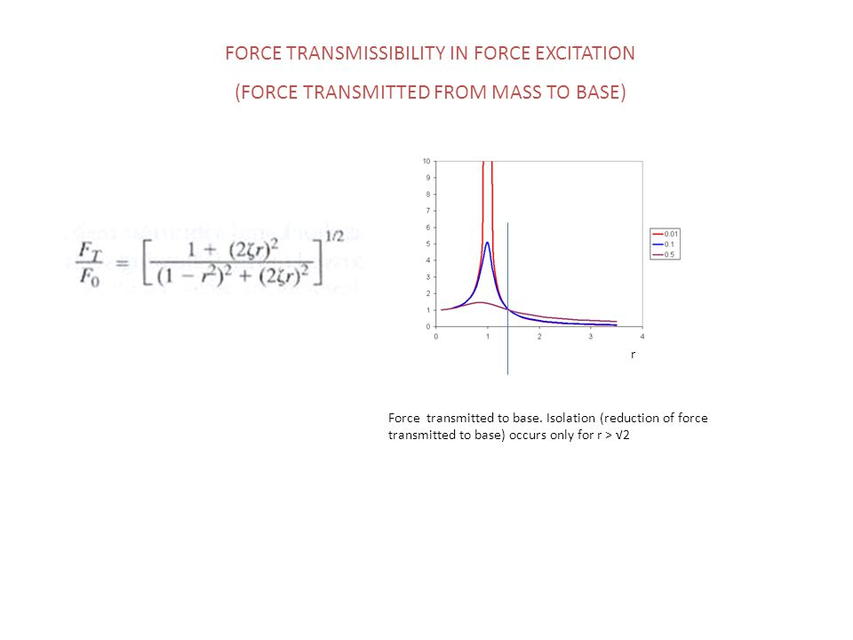 FORCE TRANSMISSIBILITY IN FORCE EXCITATION (FORCE TRANSMITTED FROM MASS TO BASE) Force transmitted to base. Isolation (reduction of force transmitted
