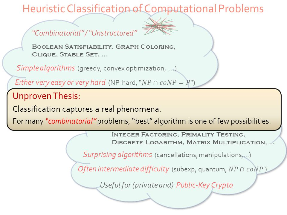 Heuristic Classification of Computational Problems Combinatorial / Unstructured Algebraic / structured Boolean Satisfiability, Graph Coloring, Clique, Stable Set, … Integer Factoring, Primality Testing, Discrete Logarithm, Matrix Multiplication, … Simple algorithms (greedy, convex optimization, ….) Surprising algorithms (cancellations, manipulations,…) Useful for Private-Key Cryptography Useful for (private and) Public-Key Crypto Unproven Thesis: Classification captures a real phenomena.