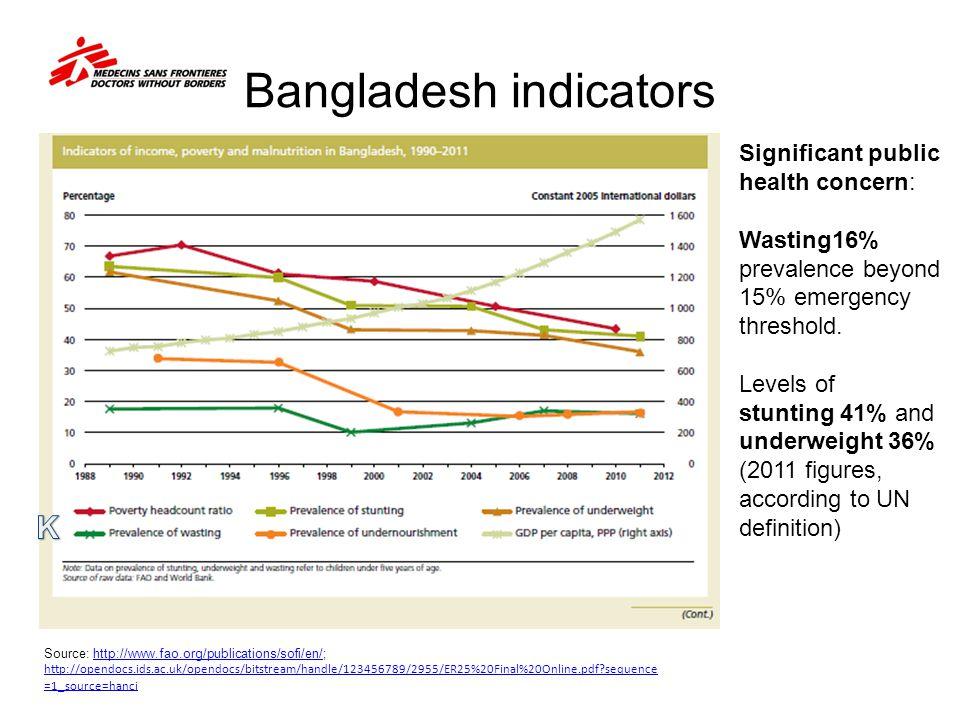 Bangladesh indicators Source: http://www.fao.org/publications/sofi/en/; http://opendocs.ids.ac.uk/opendocs/bitstream/handle/123456789/2955/ER25%20Fina