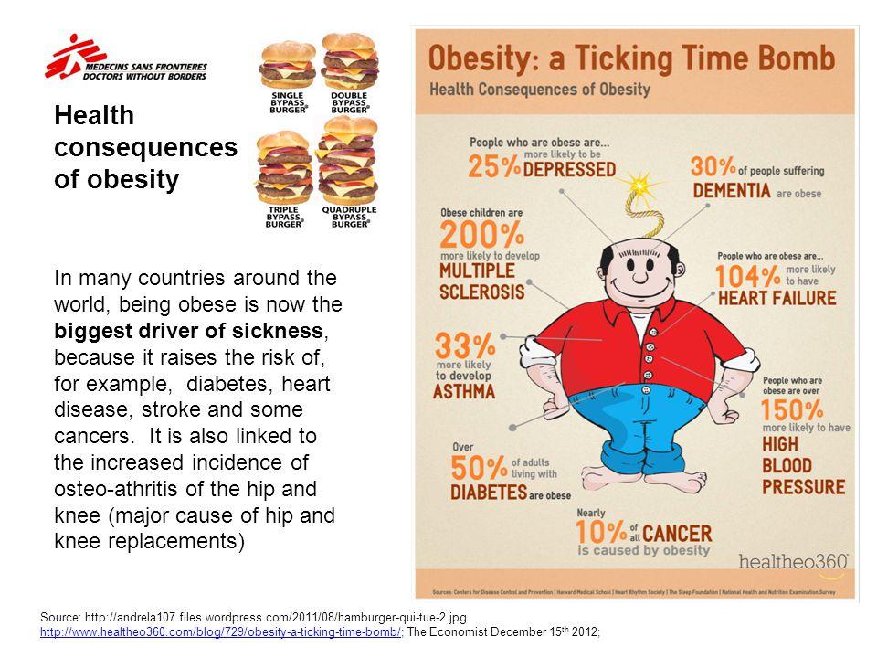 Health consequences of obesity Source: http://andrela107.files.wordpress.com/2011/08/hamburger-qui-tue-2.jpg http://www.healtheo360.com/blog/729/obesi
