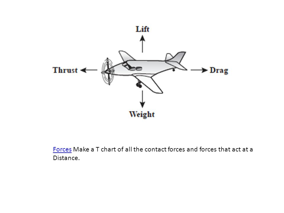 Forces Make a T chart of all the contact forces and forces that act at a Distance.