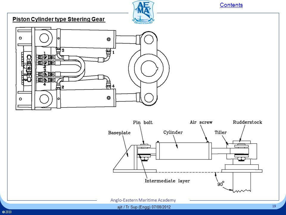 Click to edit Master title style Click to edit Master text styles – Second level Third level – Fourth level » Fifth level 19 Anglo-Eastern Maritime Academy ©  Anglo-Eastern Maritime Academy 19 Anglo-Eastern Maritime Academy ©  Anglo-Eastern Maritime Academy 19 ajit / Tr Sup (Engg) 07/08/2012 Piston Cylinder type Steering Gear Contents