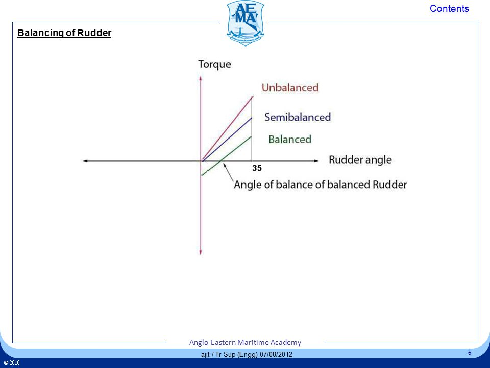 Click to edit Master title style Click to edit Master text styles – Second level Third level – Fourth level » Fifth level 6 Anglo-Eastern Maritime Academy ©  Anglo-Eastern Maritime Academy 6 ©  Anglo-Eastern Maritime Academy 6 ajit / Tr Sup (Engg) 07/08/2012 Balancing of Rudder Contents