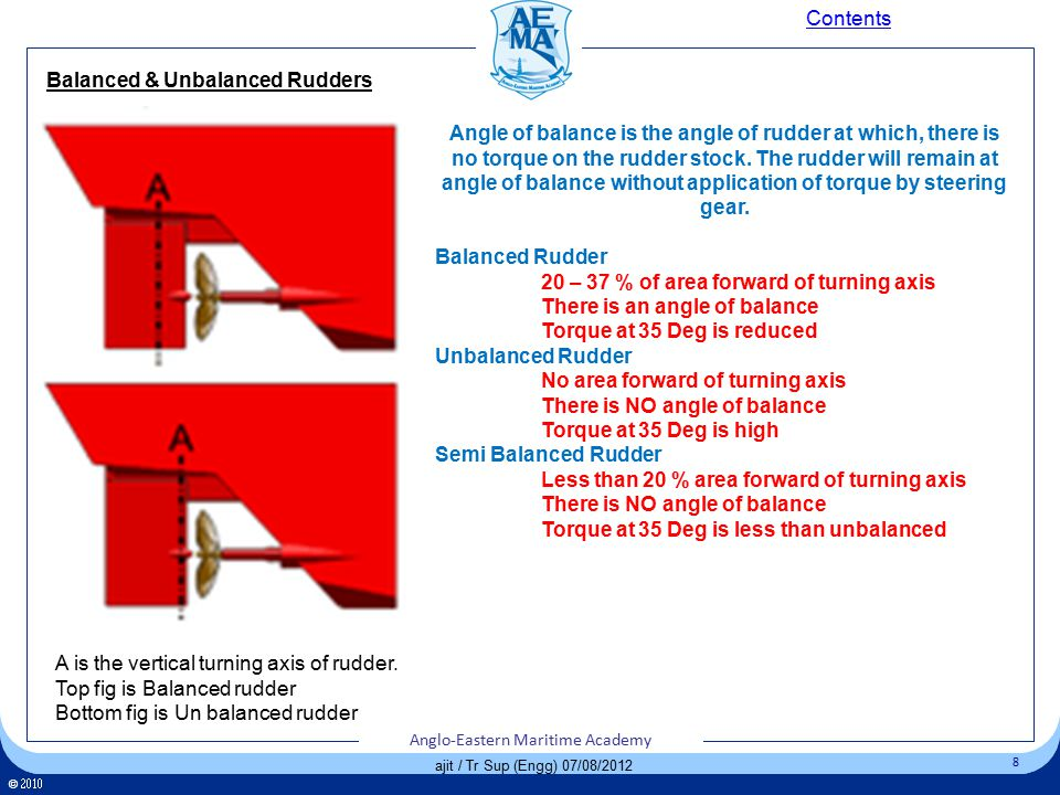 Click to edit Master title style Click to edit Master text styles – Second level Third level – Fourth level » Fifth level 9 Anglo-Eastern Maritime Academy ©  Anglo-Eastern Maritime Academy 9 ©  Anglo-Eastern Maritime Academy 9 ajit / Tr Sup (Engg) 07/08/2012 Rudder Types Contents Spade RudderRudder on a Horn Rudder with Skeg support