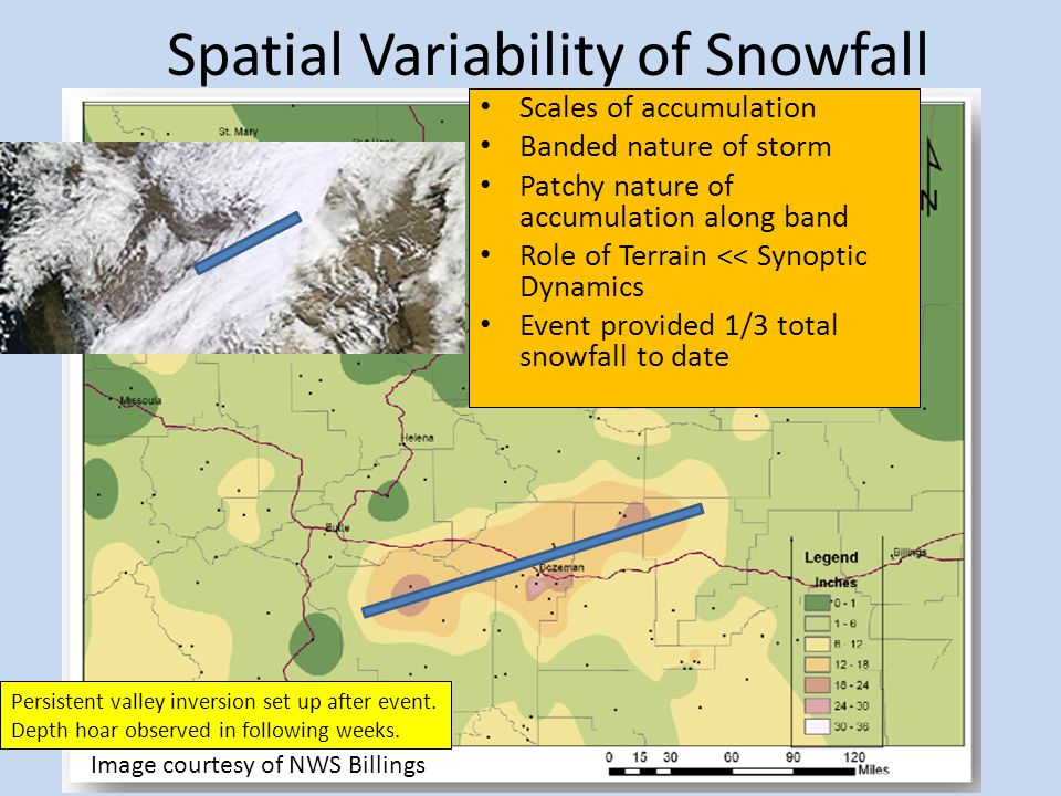 Spatial Variability of Snowfall Image courtesy of NWS Billings Scales of accumulation Banded nature of storm Patchy nature of accumulation along band Role of Terrain << Synoptic Dynamics Event provided 1/3 total snowfall to date Persistent valley inversion set up after event.