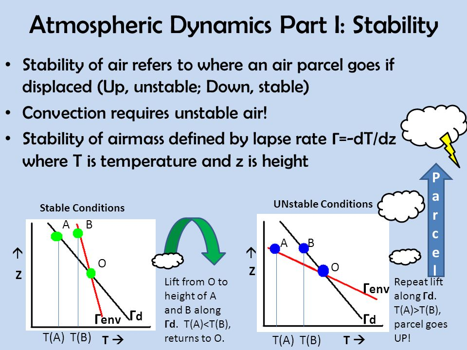 Atmospheric Dynamics Part I: Stability Stability of air refers to where an air parcel goes if displaced (Up, unstable; Down, stable) Convection requires unstable air.