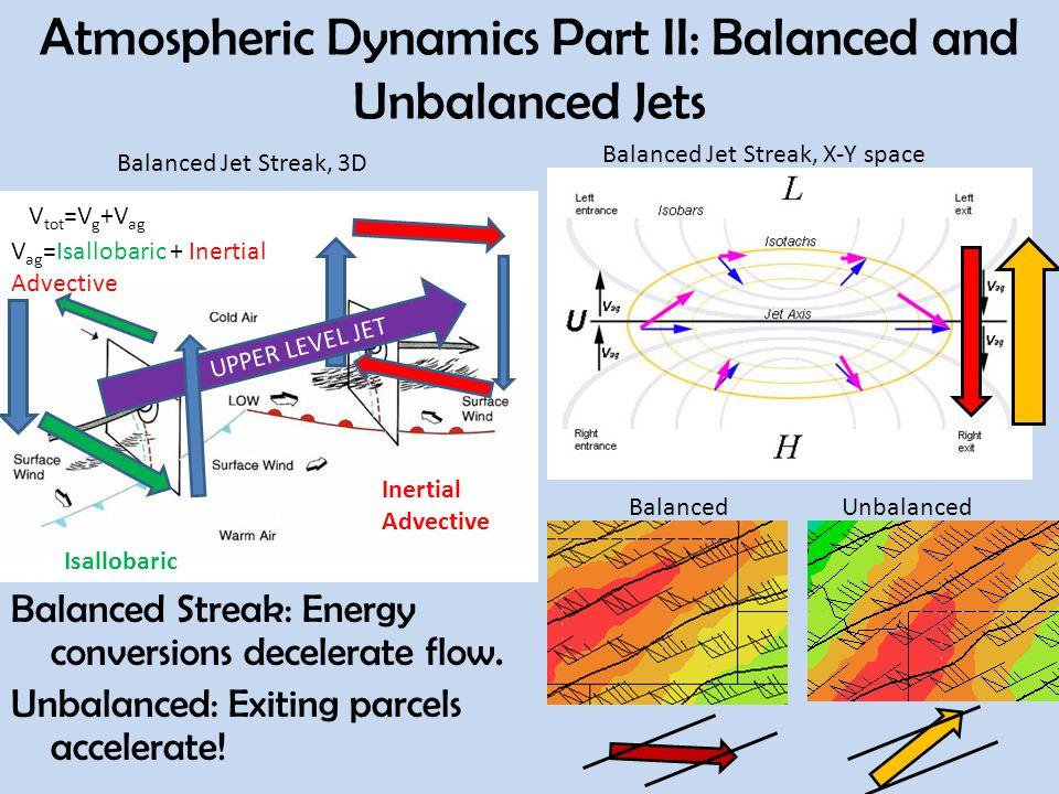Atmospheric Dynamics Part II: Balanced and Unbalanced Jets V tot =V g +V ag V ag =Isallobaric + Inertial Advective Isallobaric Inertial Advective UPPER LEVEL JET Balanced Jet Streak, 3D Balanced Jet Streak, X-Y space Balanced Streak: Energy conversions decelerate flow.