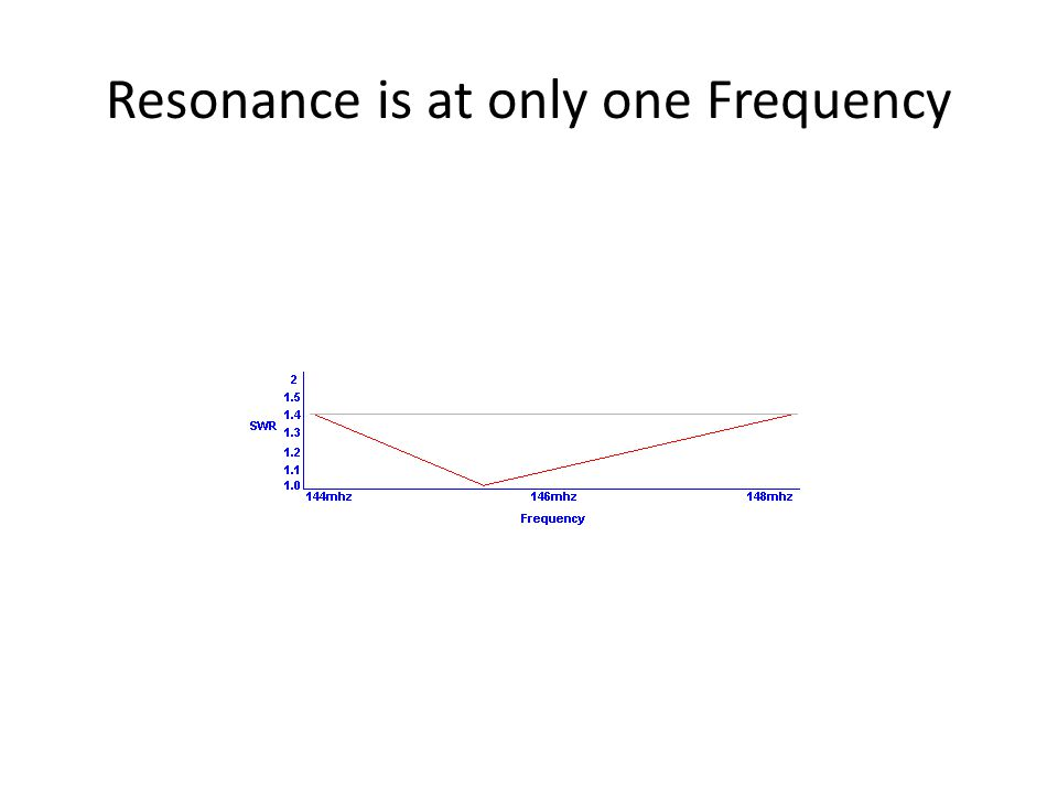 Resonance is at only one Frequency