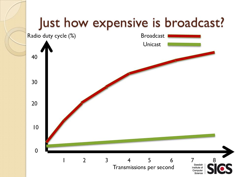 Just how expensive is broadcast.