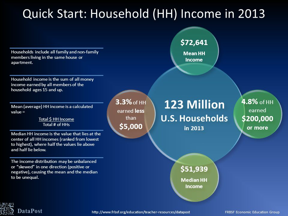 123 Million U.S. Households in 2013 $72,641 Mean HH Income 4.8% of HH earned $200,000 or more $51,939 Median HH Income 3.3% of HH earned less than $5,