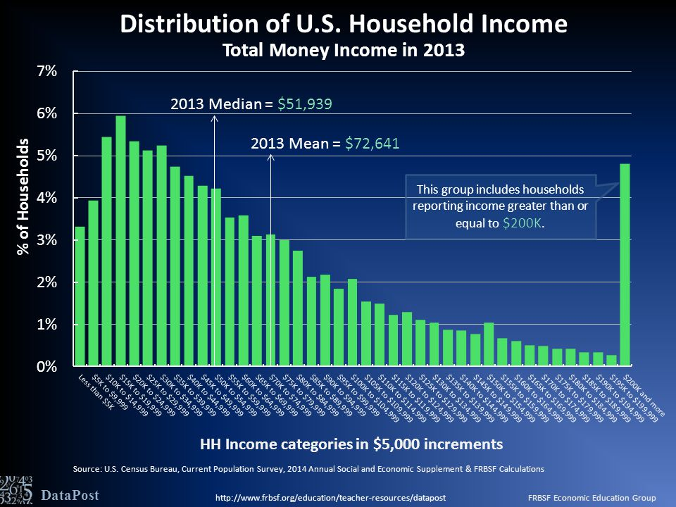 DataPost Source: U.S. Census Bureau, Current Population Survey, 2014 Annual Social and Economic Supplement & FRBSF Calculations Distribution of U.S. H