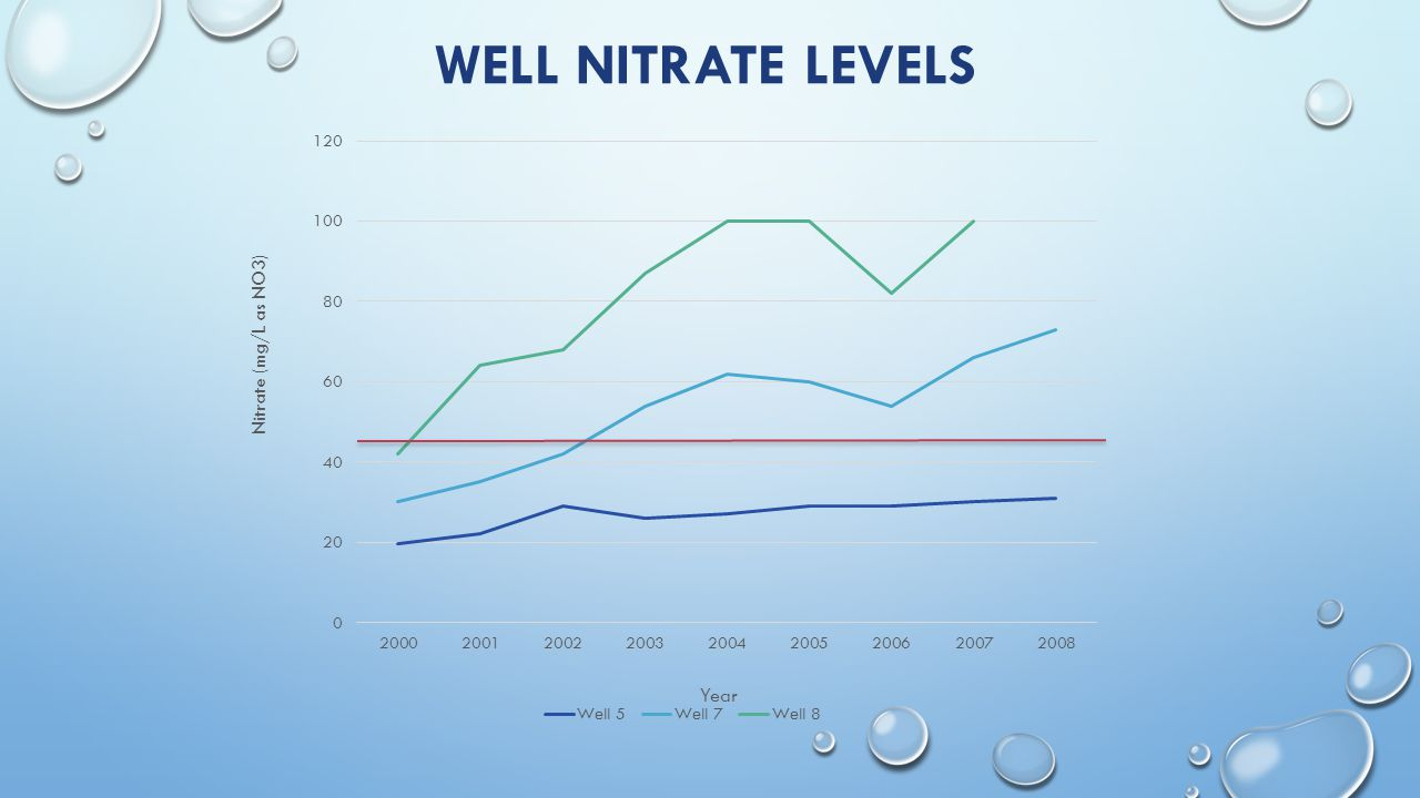 WELL NITRATE LEVELS