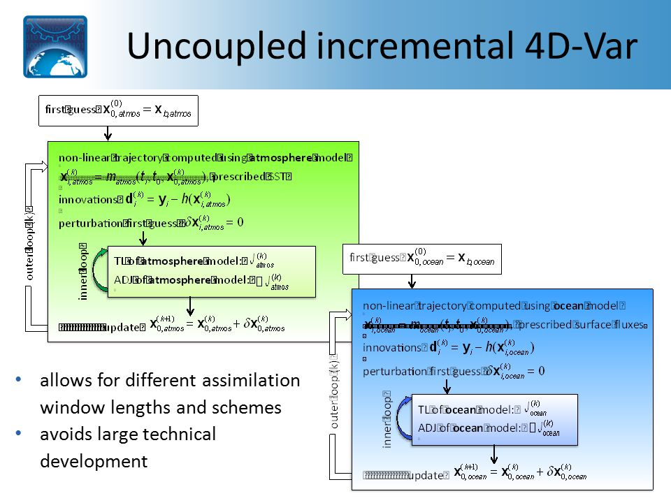 Uncoupled incremental 4D-Var allows for different assimilation window lengths and schemes avoids large technical development