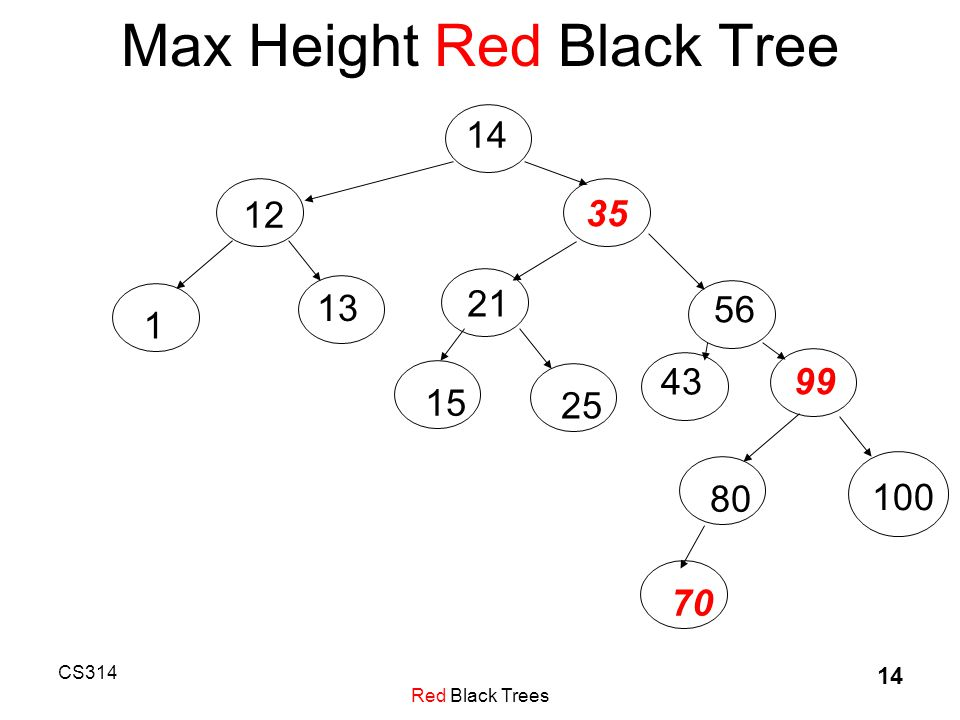 CS314 Red Black Trees 14 Max Height Red Black Tree 14 12 35 56 43 99 21 1 13 152580 100 70