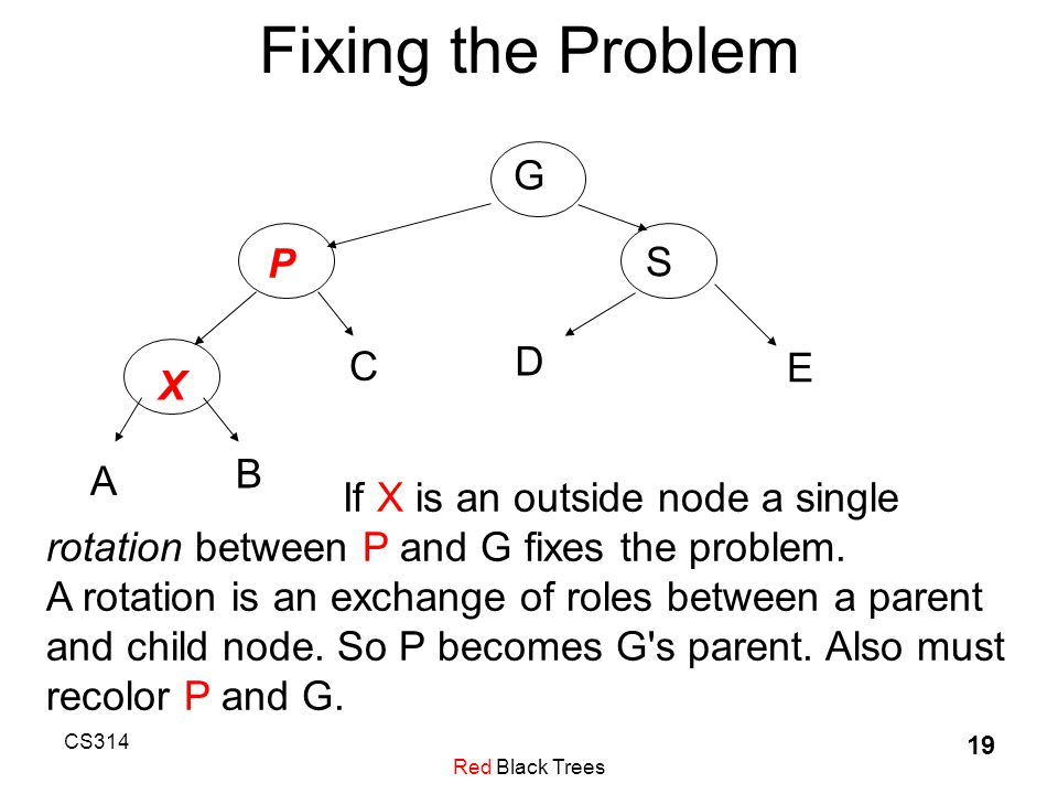 CS314 Red Black Trees 19 Fixing the Problem G P S E D X C A B If X is an outside node a single rotation between P and G fixes the problem.