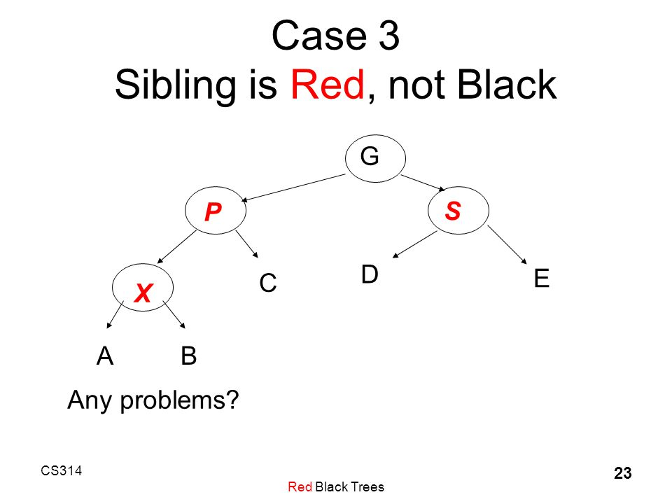 CS314 Red Black Trees 23 Case 3 Sibling is Red, not Black G P S E D X B C A Any problems