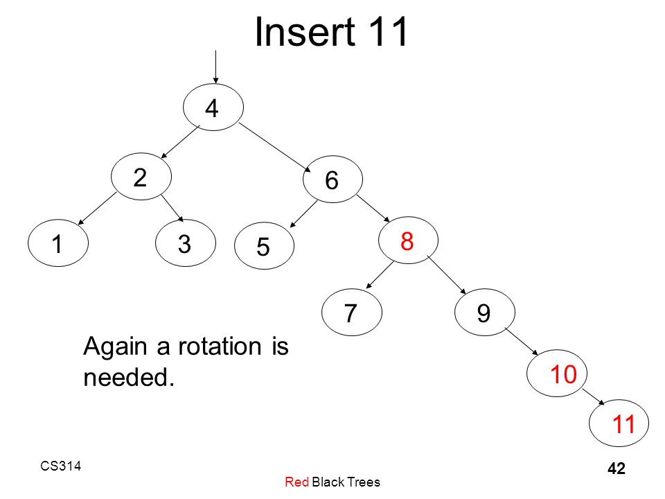 CS314 Red Black Trees 42 Insert 11 4236581791011 Again a rotation is needed.