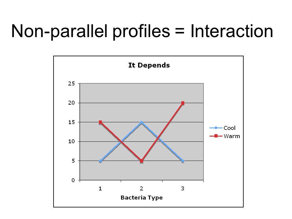 Non-parallel profiles = Interaction