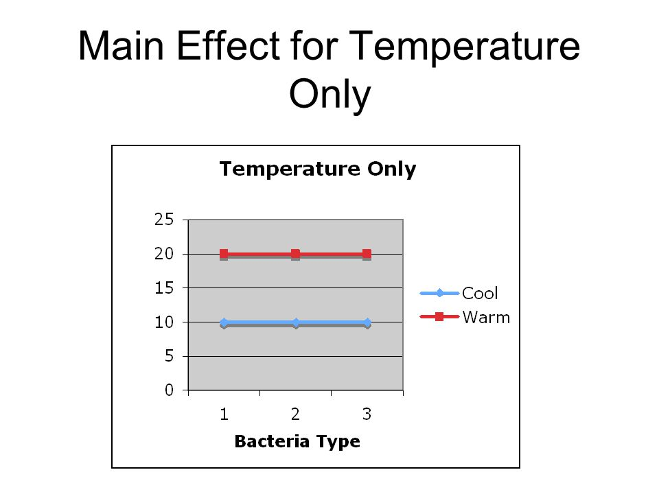 Main Effect for Temperature Only