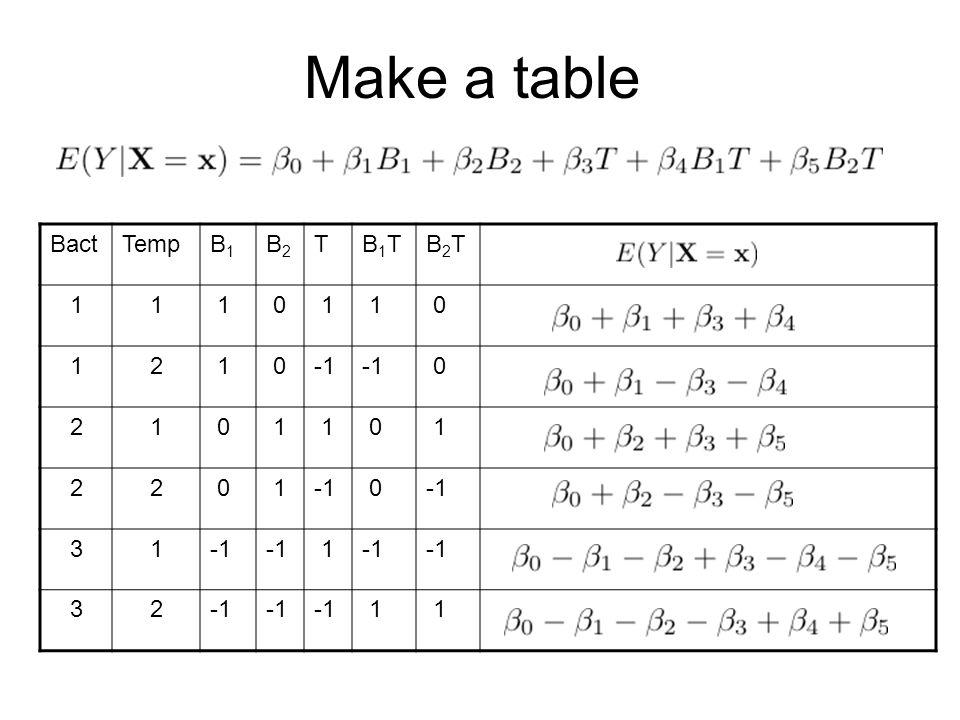Make a table BactTempB1B1 B2B2 TB1TB1TB2TB2T 11 1 0 1 1 0 12 1 0 0 21 0 1 1 0 1 22 0 1 0 31 1 32 1 1