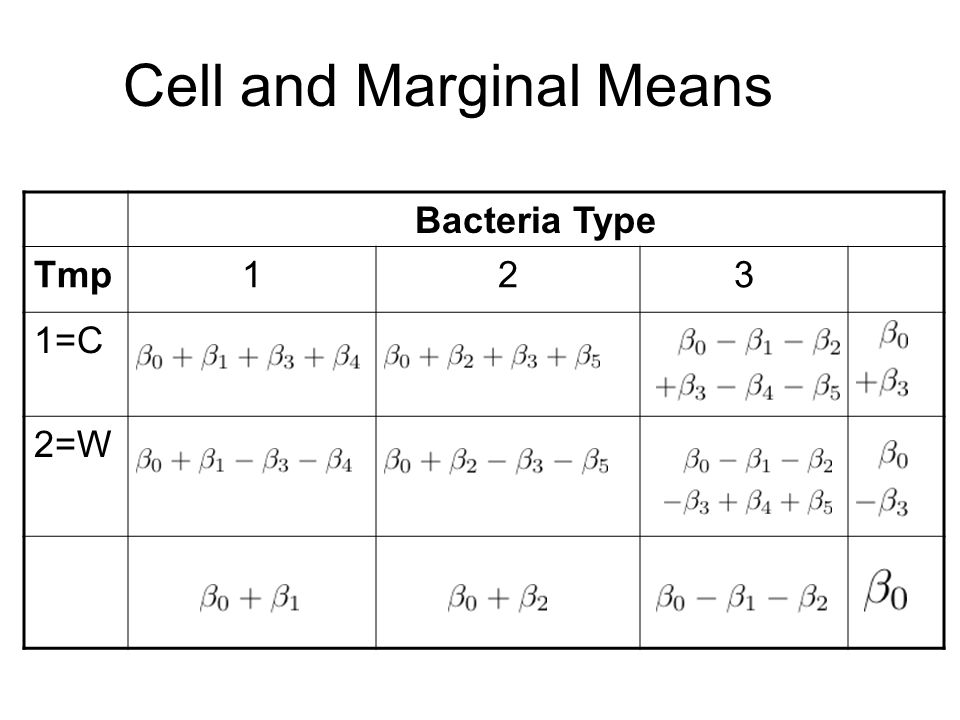 Cell and Marginal Means Bacteria Type Tmp123 1=C 2=W