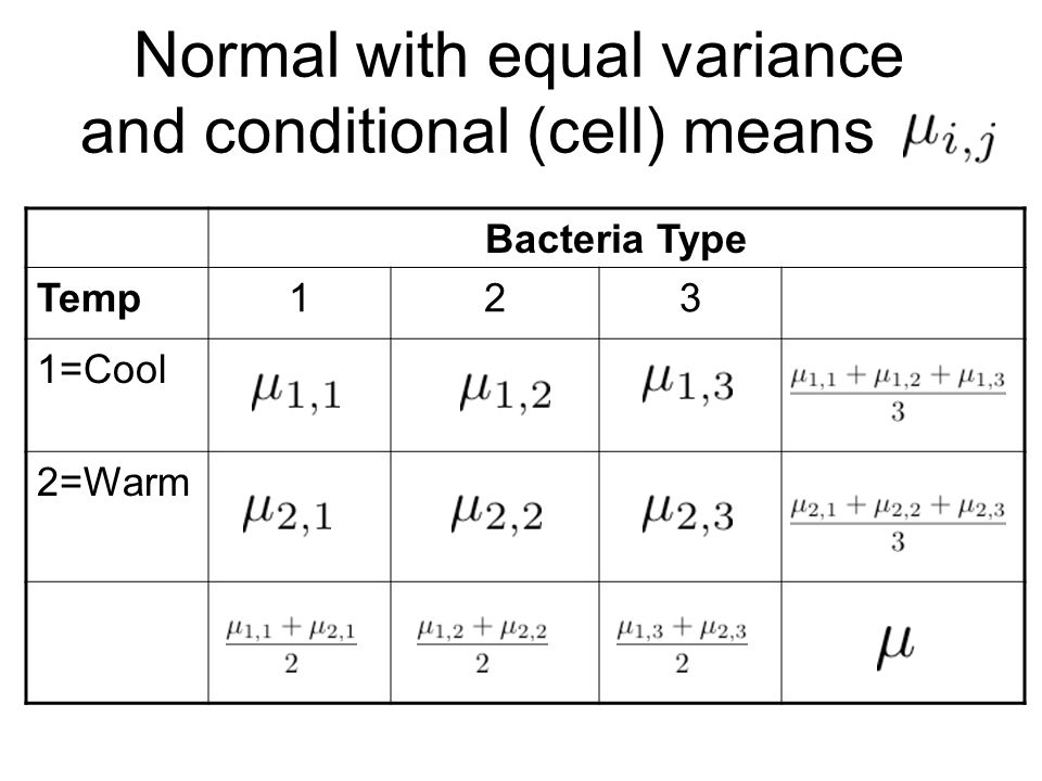Normal with equal variance and conditional (cell) means Bacteria Type Temp123 1=Cool 2=Warm