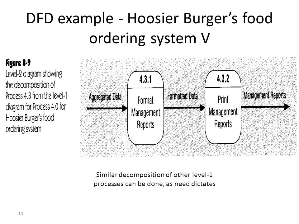 10 DFD example - Hoosier Burger's food ordering system V Similar decomposition of other level-1 processes can be done, as need dictates