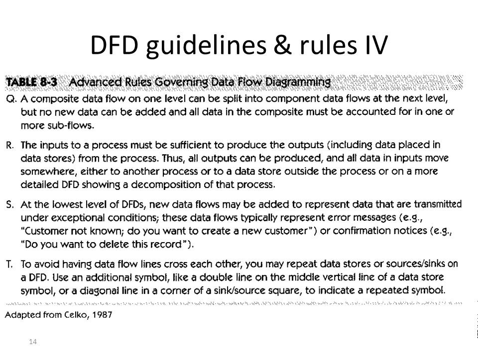 14 DFD guidelines & rules IV