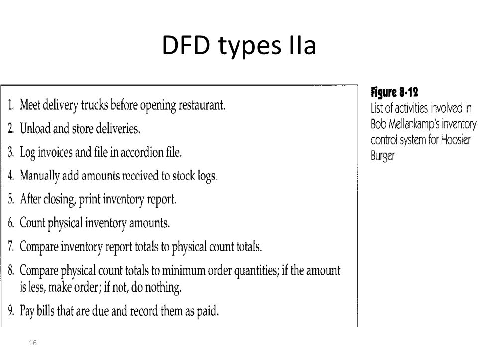 16 DFD types IIa