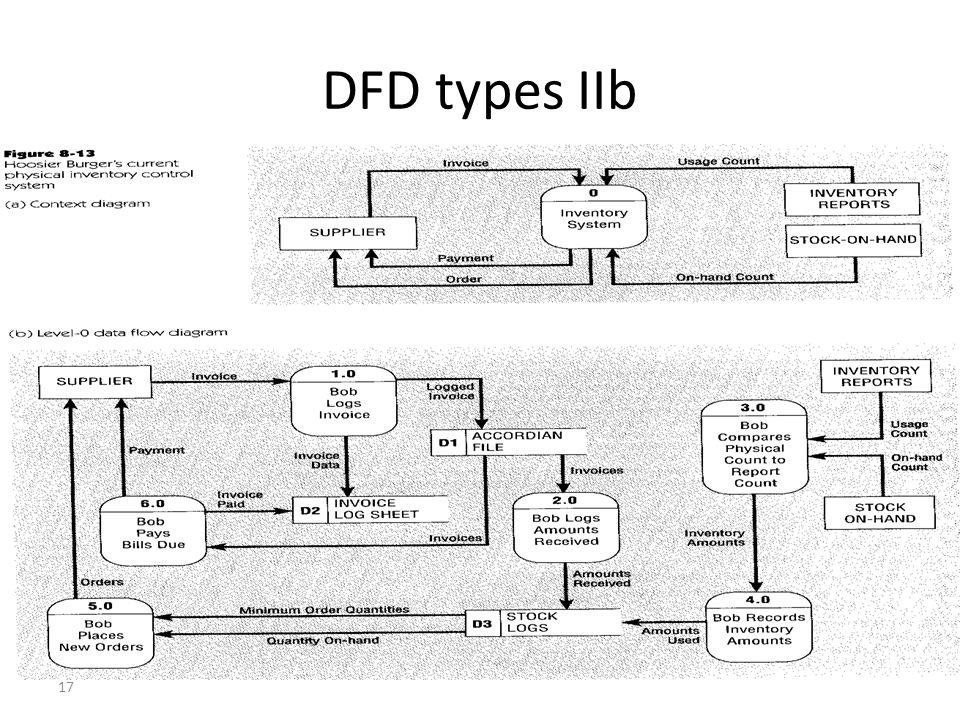 17 DFD types IIb