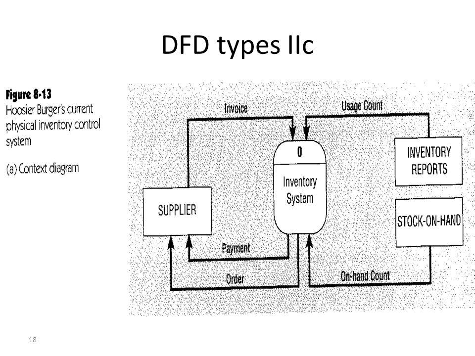 18 DFD types IIc