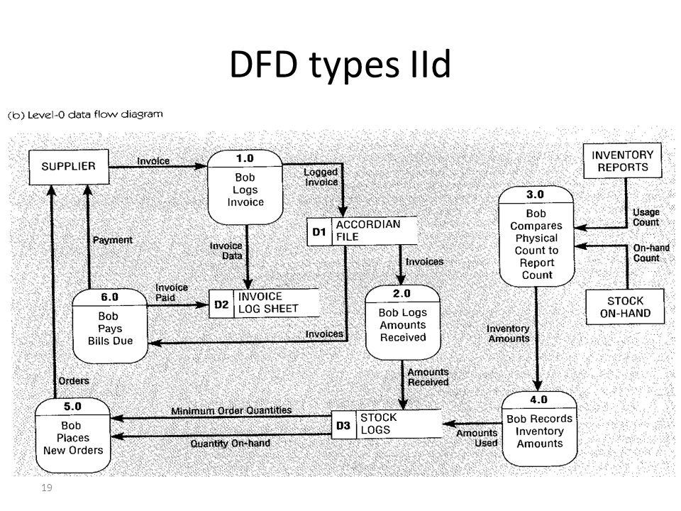 19 DFD types IId
