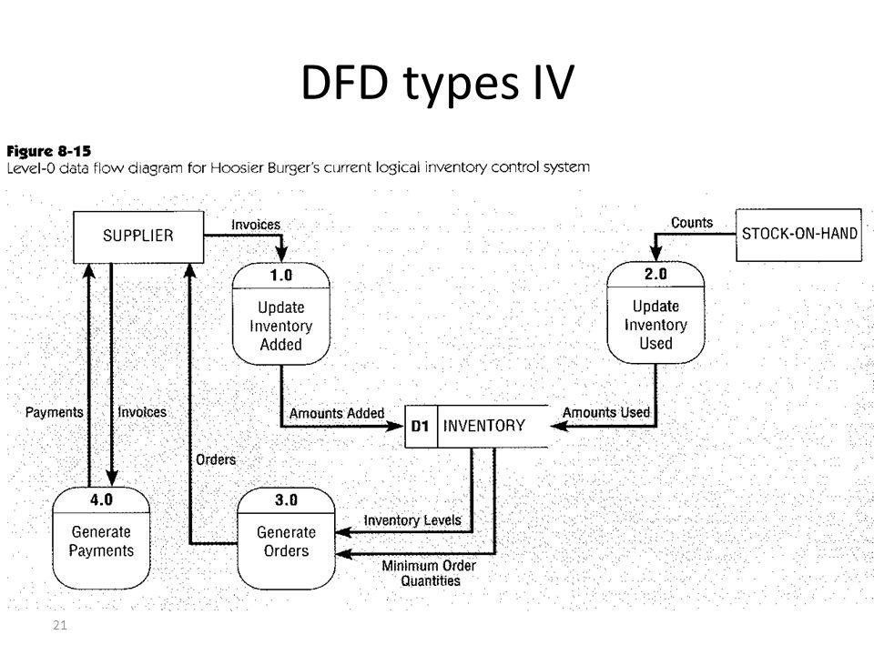 21 DFD types IV