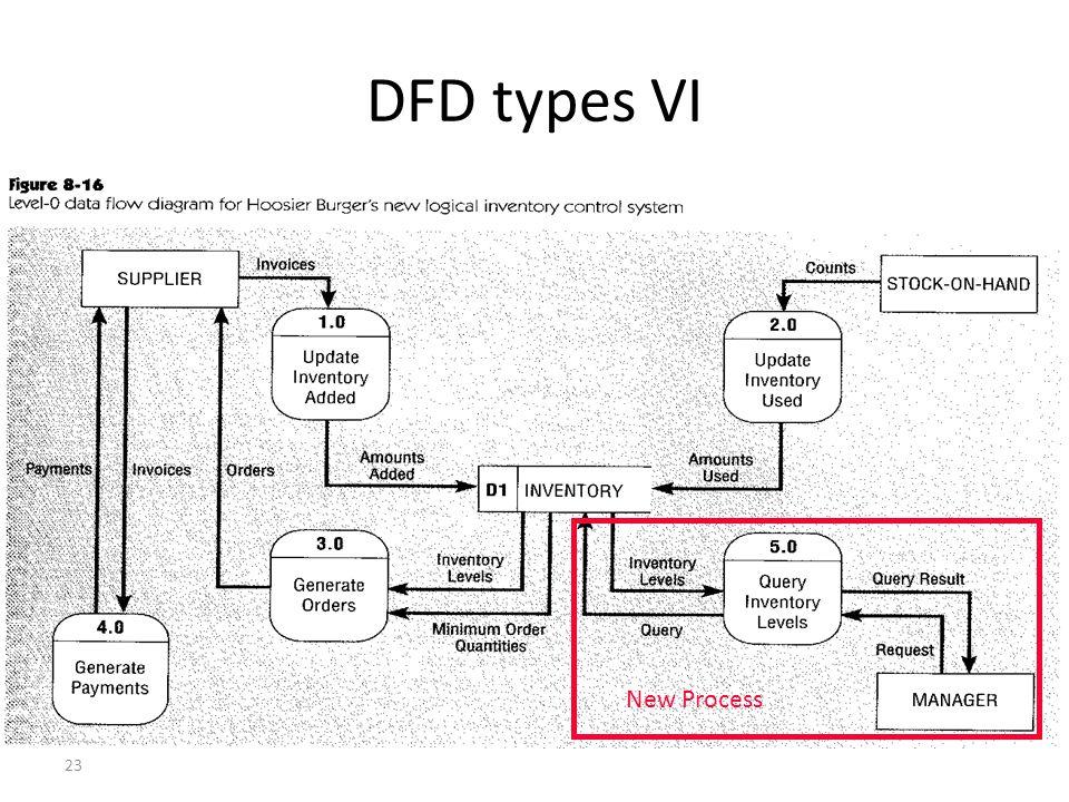 23 DFD types VI New Process